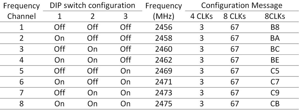 Elinchrom EL-Skyport Transmitter: Protocol and configuration - infar.be
